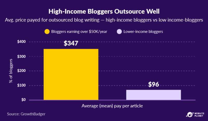 copy-of-blogging-statistics-69.png