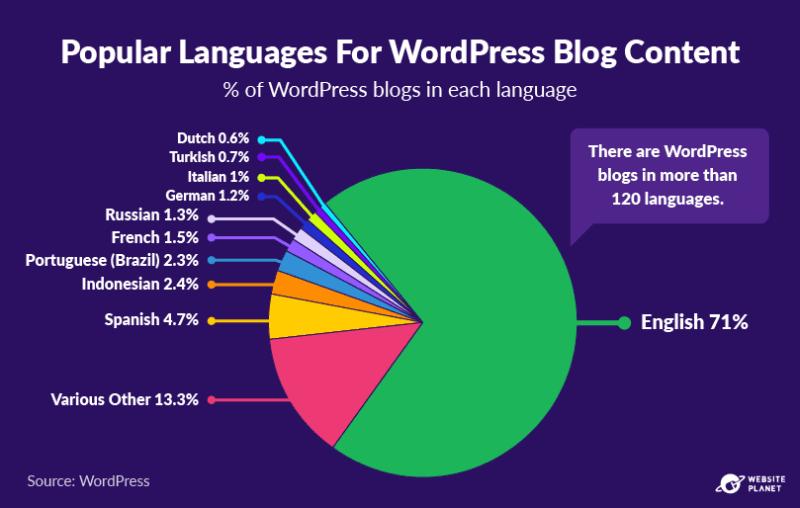 copy-of-blogging-statistics-74.png