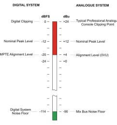 this diagram shows a comparison of traditional professional analogue console signal levels and smpte recommended digital equivalents  [ 1000 x 949 Pixel ]
