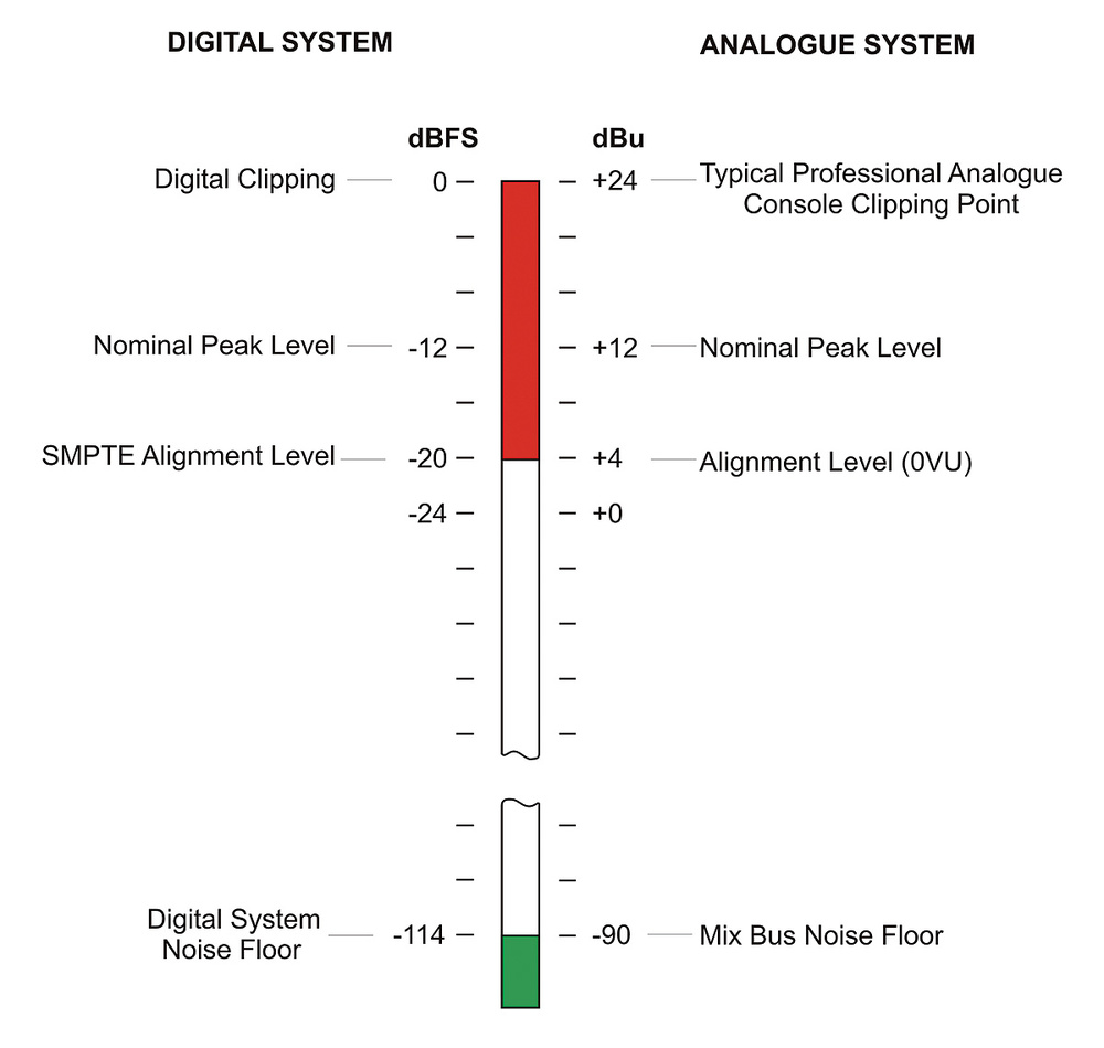 hight resolution of this diagram shows a comparison of traditional professional analogue console signal levels and smpte recommended digital equivalents