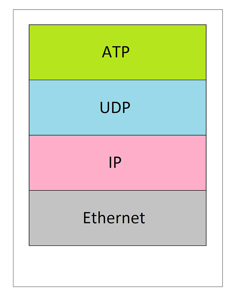 medium resolution of the dante network stack