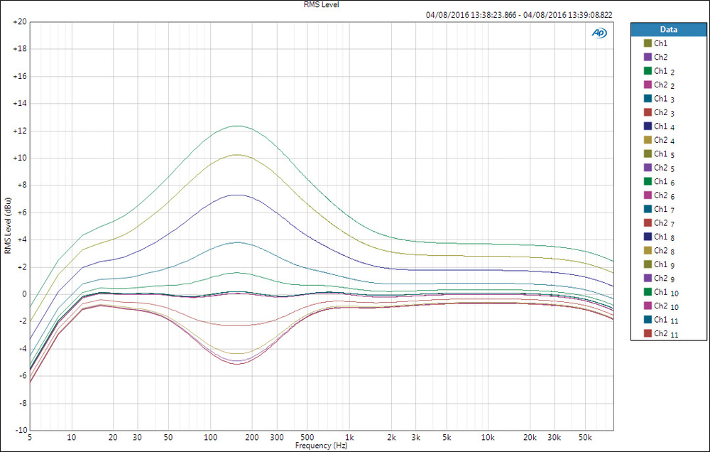 Sound Frequency Chart A Guide To Ranges And Eq Contentcareeredge