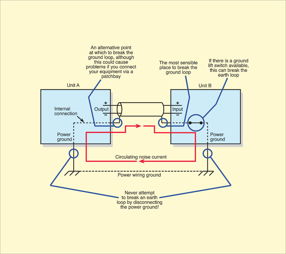 switch loop wiring diagram 1984 chevy truck q do balanced connections prevent ground loops even with cables you can sometimes experience so here s the best place to break one without risking rf interference