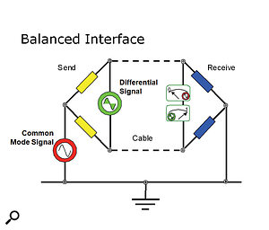 Q. How is impedance balancing audio different from normal