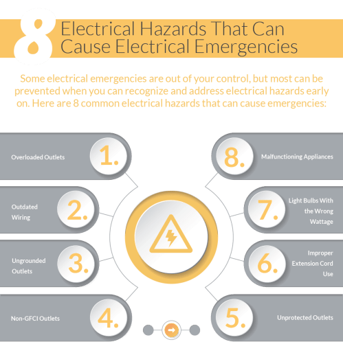 small resolution of here are a few of electrical hazards to watch out for that could lead to an electrical emergency