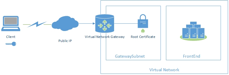 site to vpn network diagram 2007 tundra wiring understanding azure point cloud for it managers we have a virtual with our infrastructure want connect users high security level