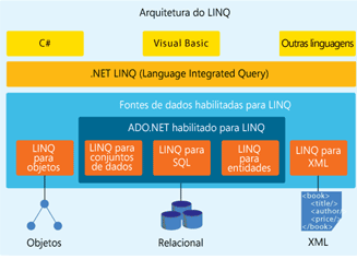 Fonte:http://msdn.microsoft.com/msdnmag/issues/07/06/CSharp30/pt/fig01.gif