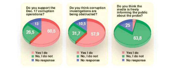 Eine Studie über aktuelle politische Themen in der Türkei