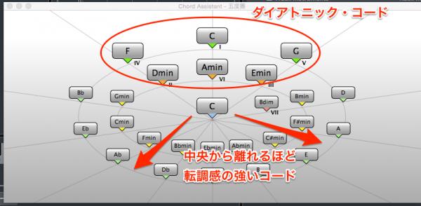 グラフィカルに配置されたコード