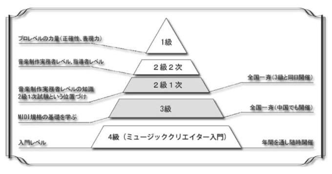 DTM 本 MIDI検定
