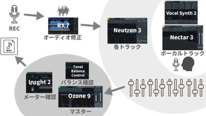 neutron-3-ozone-9-nectar-3-izotope