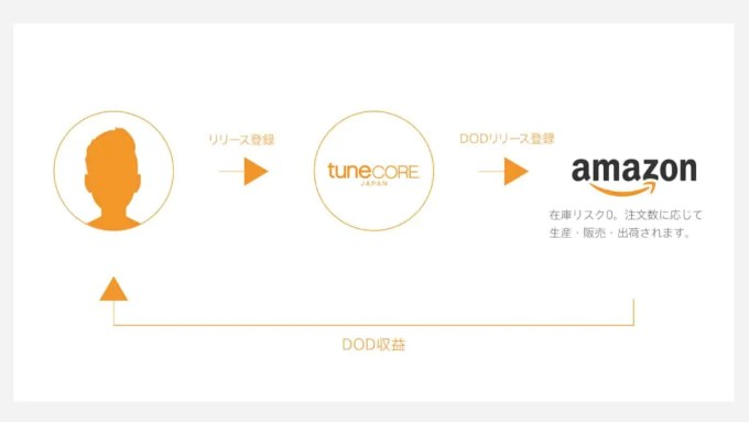 dod-tunecore-japan-amazon