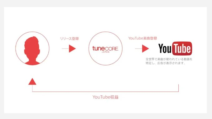 youtube-tunecore-japan