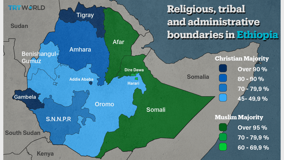 Ethiopia has over 80 different ethnic groups. The Oromo and Amhara comprise over 60 percent of the population. Ethiopia is also divided along religious lines. 43 percent of the population is Ethiopian Orthodox, 33 percent are Muslim and 19 percent Protestant.