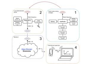 System logistics   DTU  Cold Chain Logistics