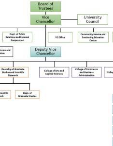 Dhofar university organization chart also rh du