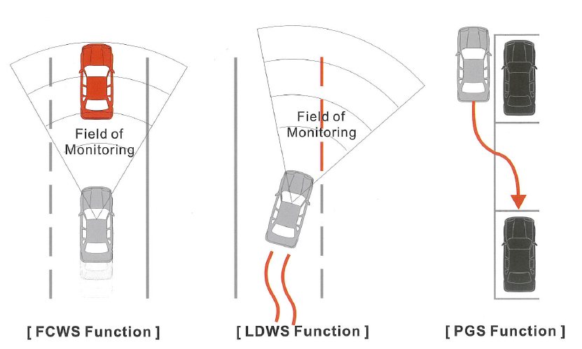 3-in-1 LDWS, FCWS, PGS for Automotive Security
