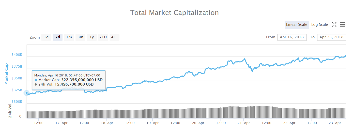 Cryptocurrency Weekly Market Cap Analysis and Forecast