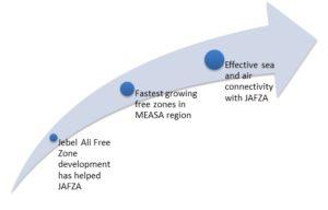 Company formation in jebel ali free zone | Jafza offshore company