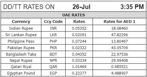 Forex exchange rates in qatar