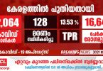 Covid-19 confirmed for 22,064 people in Kerala today - JULY 29