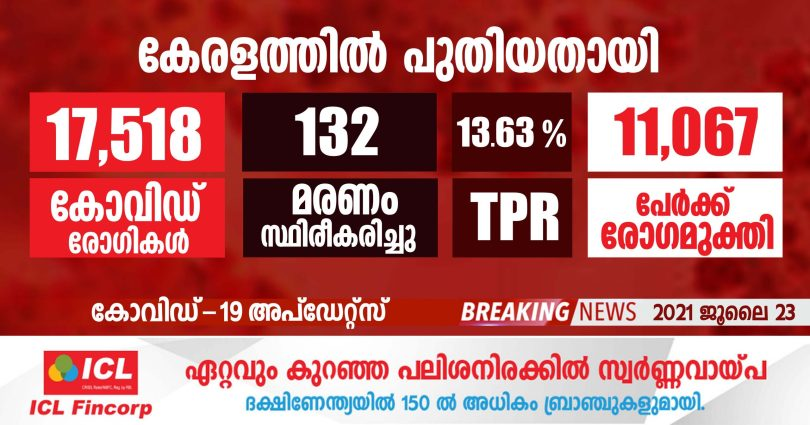 Covid-19 has been confirmed for 17,518 people in Kerala -JULY 23