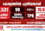 Covid-19 has been confirmed for 18,531 people in Kerala today_DUBAIVARTHA