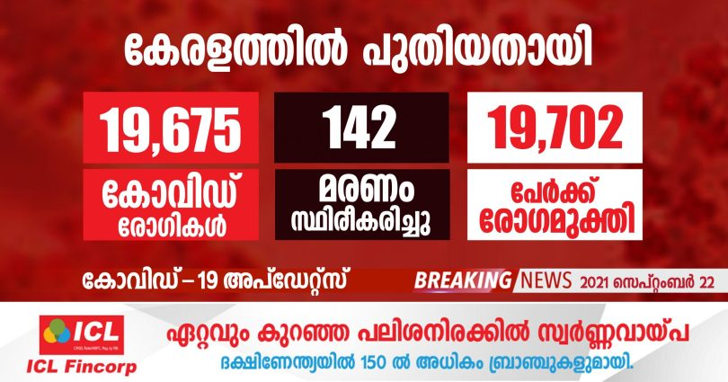 Covid-19 has been confirmed for 19,675 people in Kerala today.