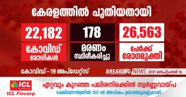 covid-19 confirmed for 22,182 more in Kerala today - September 16