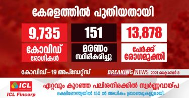 covid-19 has been confirmed for 9735 people in Kerala today- october 5