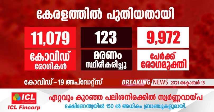 Covid-19 has been confirmed for 11,079 people in Kerala today.