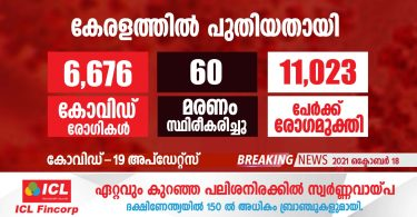 covid-19 has been confirmed for 6676 people in Kerala today.