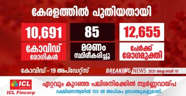 Covid-19 has been confirmed for 10,691 people in Kerala today.