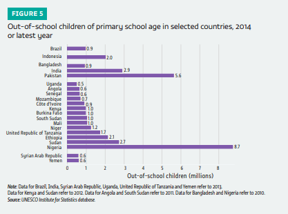 Out-of-school children of primary school age in selected countries, 2014 or latest year