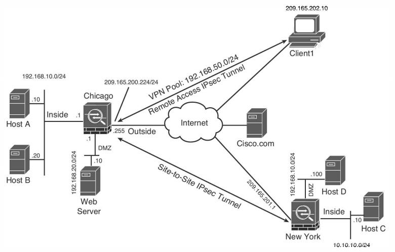 CCNP Security «