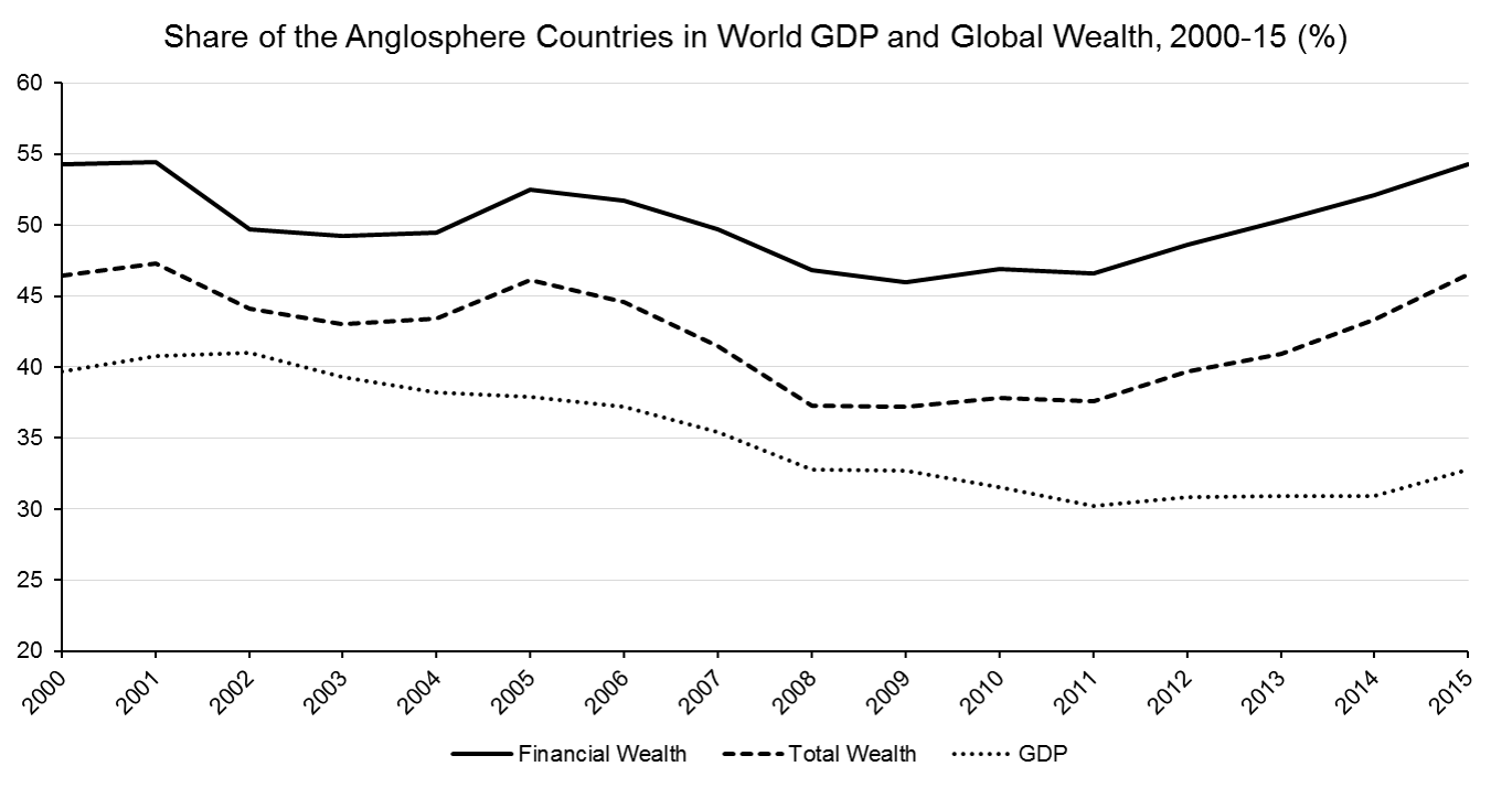 The Anglosphere, Dominance in Global Finance, and the