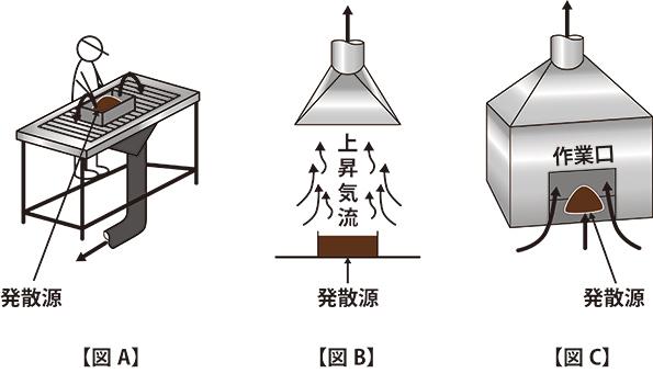 局所排気装置の種類