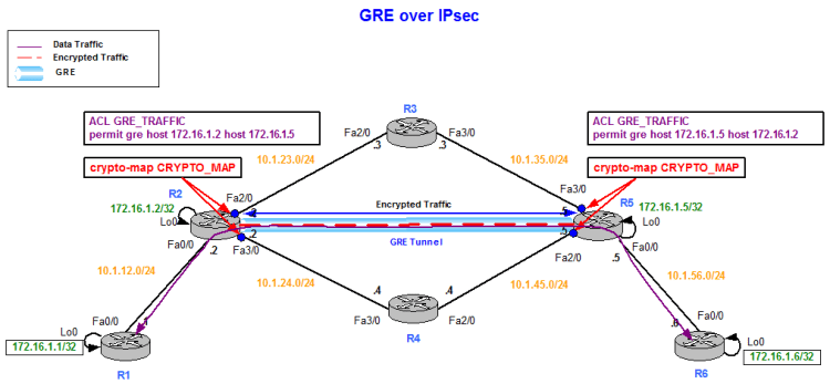 IPsec: Crypto Maps, GRE and VTI – duConet