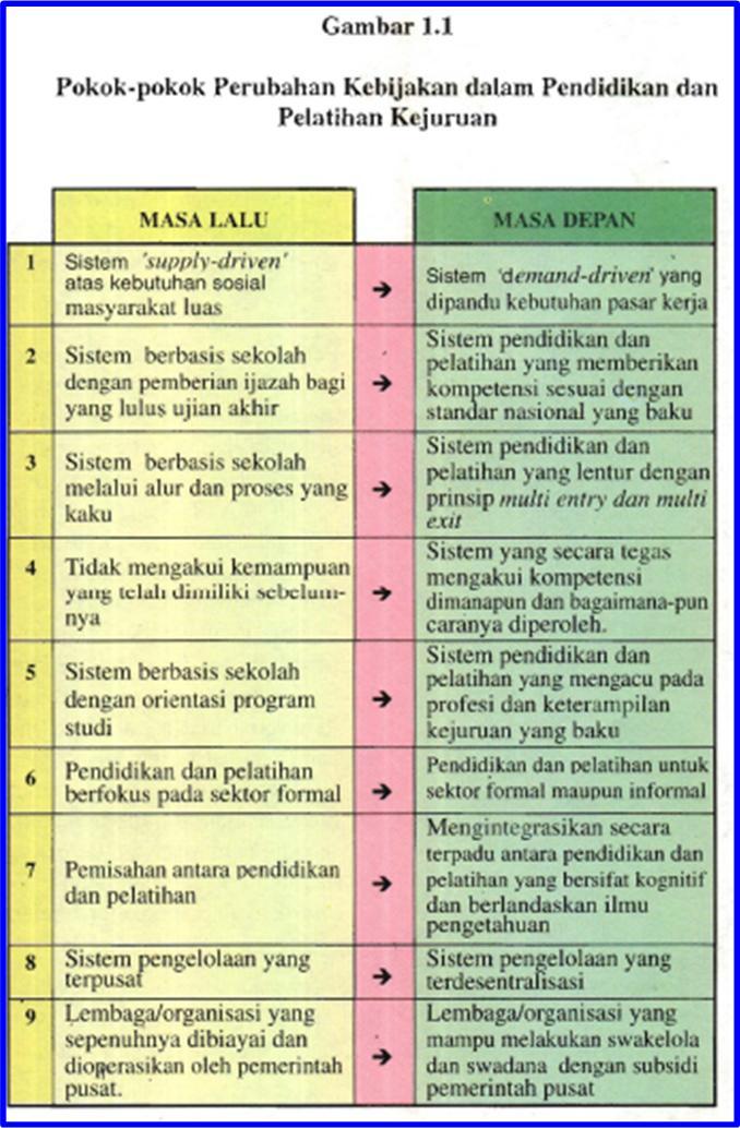 Contoh Kebijakan Sekolah : contoh, kebijakan, sekolah, Pelaksana, Standar, Keterampilan, Kejuruan, Duddyarisandi's