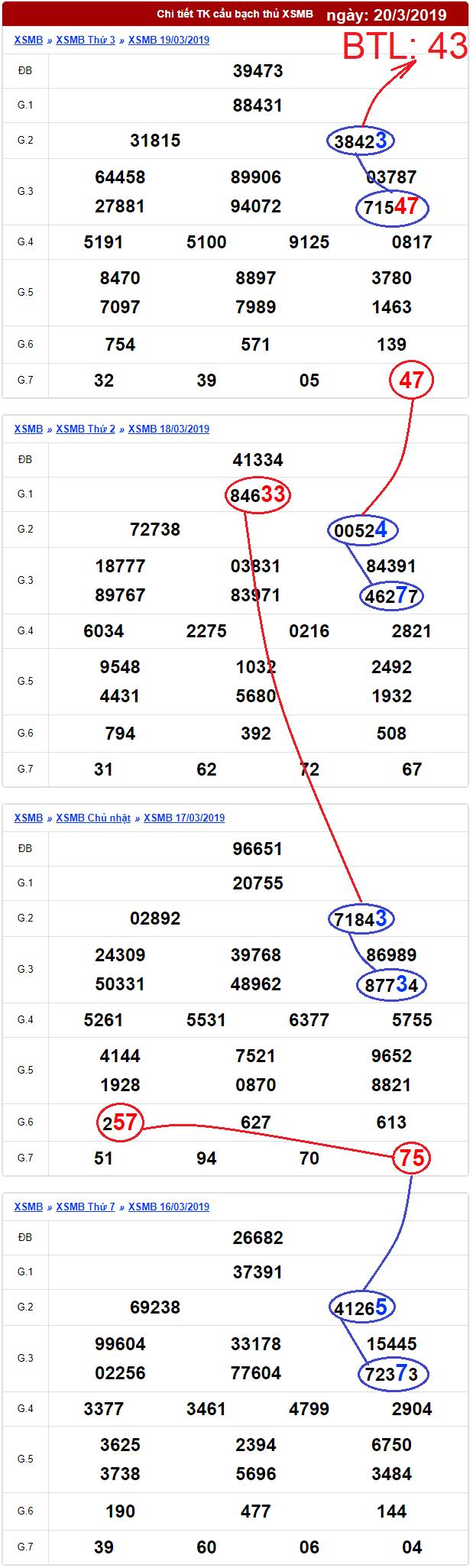 dự đoán xổ số bạch thủ lô ngày 20/3/2019
