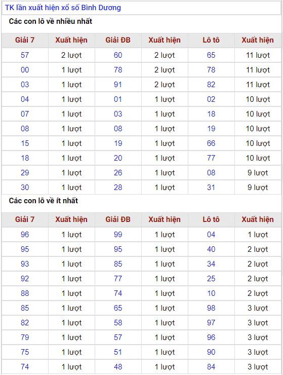 thống kê lần xuất hiện xổ số bình dương 20/12/2019