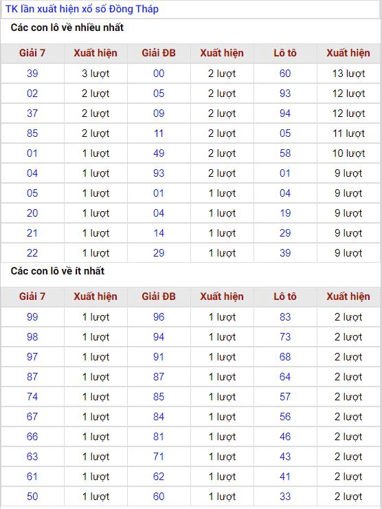 thống kê lần xuất hiện xổ số đồng tháp