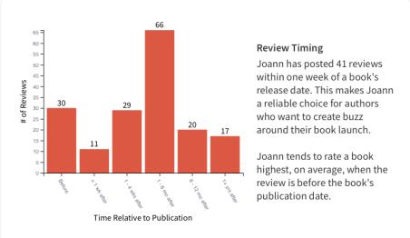 my book blog analysis