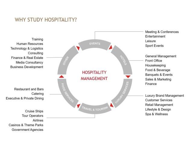 Cơ hội việc làm điển hình của sinh viên học nhà hàng khách sạn tại Thụy Sĩ