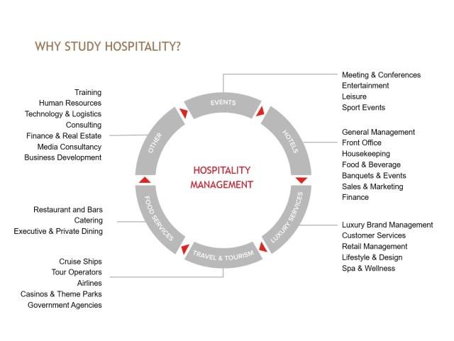 Có nên du học Thụy Sĩ ngành nhà hàng khách sạn?