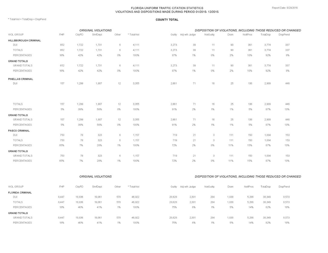Complete Data Used in this Driving Under the Influence Study