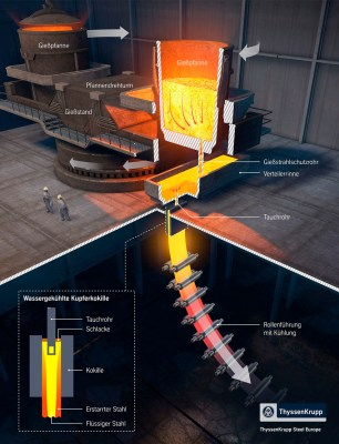ThyssenKrupp Steel Europe investiert 90 Millionen Euro in die Erneuerung der Stranggießanlage in Duisburg-Beeckerwerth: Moderne Kühltechnologie verbessert Brammen-Qualität. Foto: ThyssenKrupp Steel Europe AG.