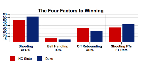 NC_State_Wolfpack_vs_Duke_Blue_Devils_-_January_18,_2014_-_College_Basketball_-_StatSheet.com_-_2014-01-17_09.49.18
