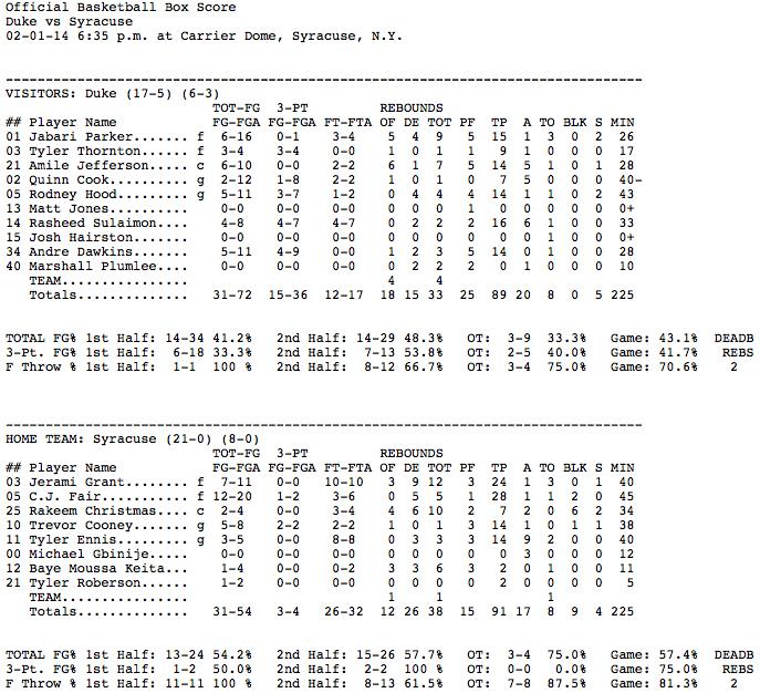 Box_Score_Syracuse_91,_Duke_89_-_Duke_University_Blue_Devils_Official_Athletics_Site_-_GoDuke.com_-_2014-02-03_12.13.09