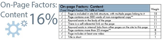 on page contents